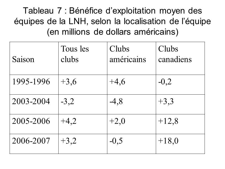 Tableau 7 : Bénéfice d'exploitation moyen des équipes de la LNH, selon la localisation de l'équipe (en millions de dollars américains)