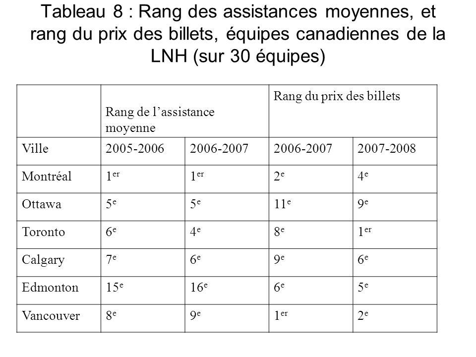 Tableau 8 : Rang des assistances moyennes, et rang du prix des billets, équipes canadiennes de la LNH (sur 30 équipes)