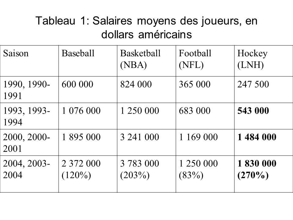 Tableau 1: Salaires moyens des joueurs, en dollars américains