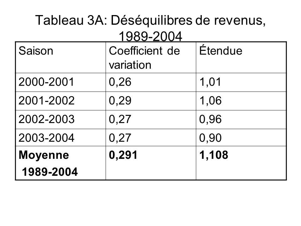 Tableau 3A: Déséquilibres de revenus, 1989-2004