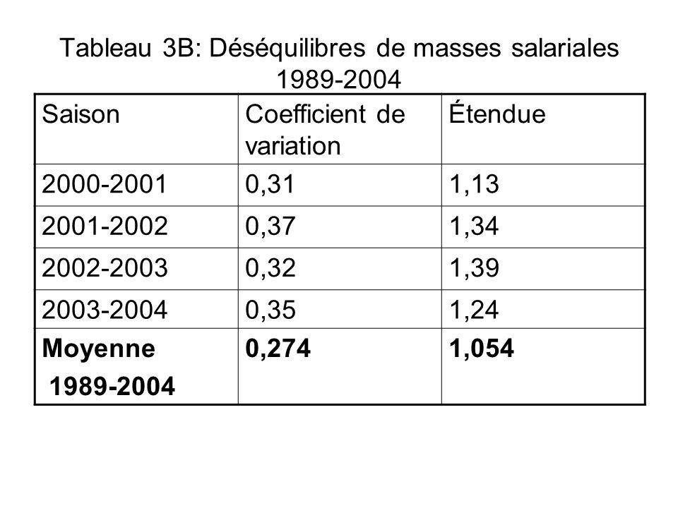 Tableau 3B: Déséquilibres de masses salariales 1989-2004