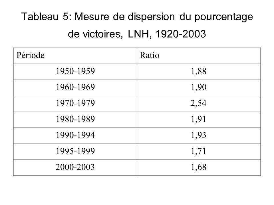 Tableau 5: Mesure de dispersion du pourcentage de victoires, LNH, 1920-2003