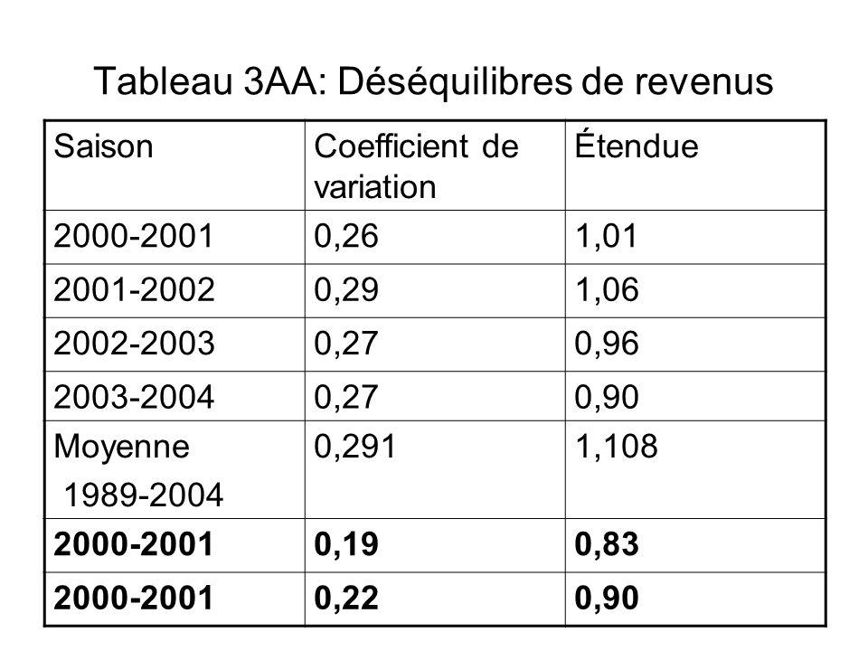Tableau 3AA: Déséquilibres de revenus