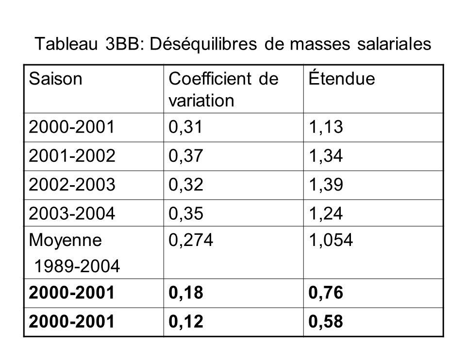 Tableau 3BB: Déséquilibres de masses salariales