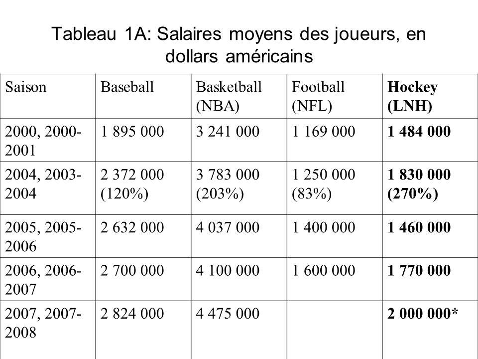 Tableau 1A: Salaires moyens des joueurs, en dollars américains