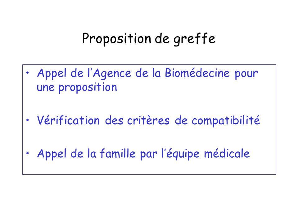 Proposition de greffe Appel de l'Agence de la Biomédecine pour une proposition. Vérification des critères de compatibilité.