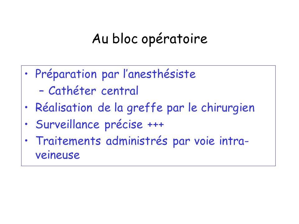 Au bloc opératoire Préparation par l'anesthésiste Cathéter central