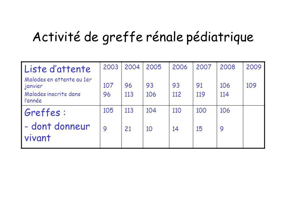 Activité de greffe rénale pédiatrique