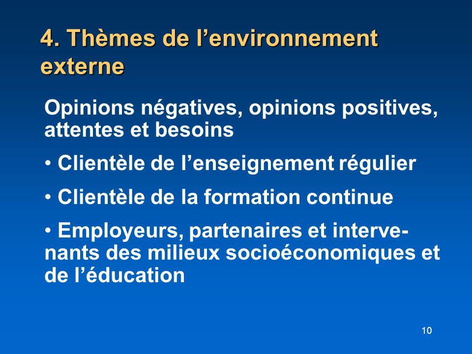 4. Thèmes de l'environnement externe
