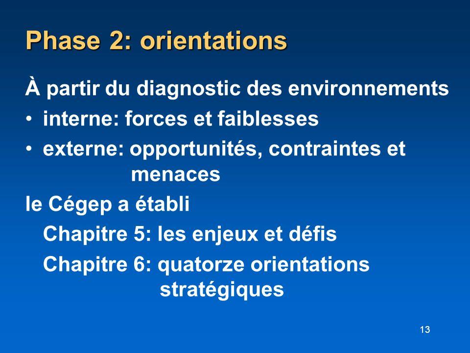 Phase 2: orientations À partir du diagnostic des environnements