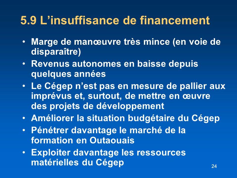 5.9 L'insuffisance de financement
