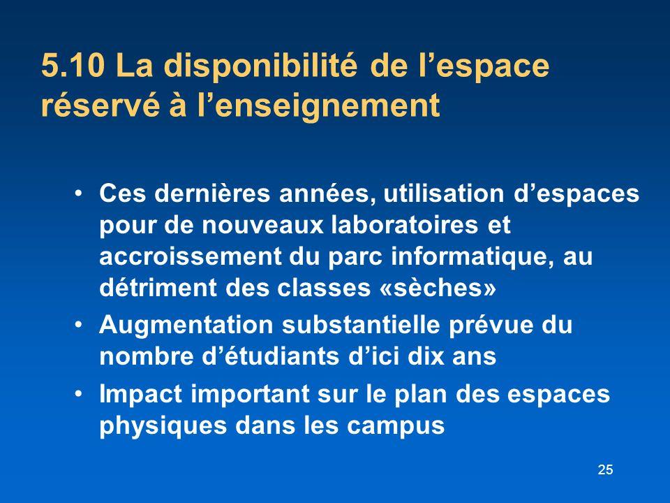 5.10 La disponibilité de l'espace réservé à l'enseignement