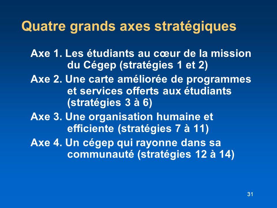 Quatre grands axes stratégiques