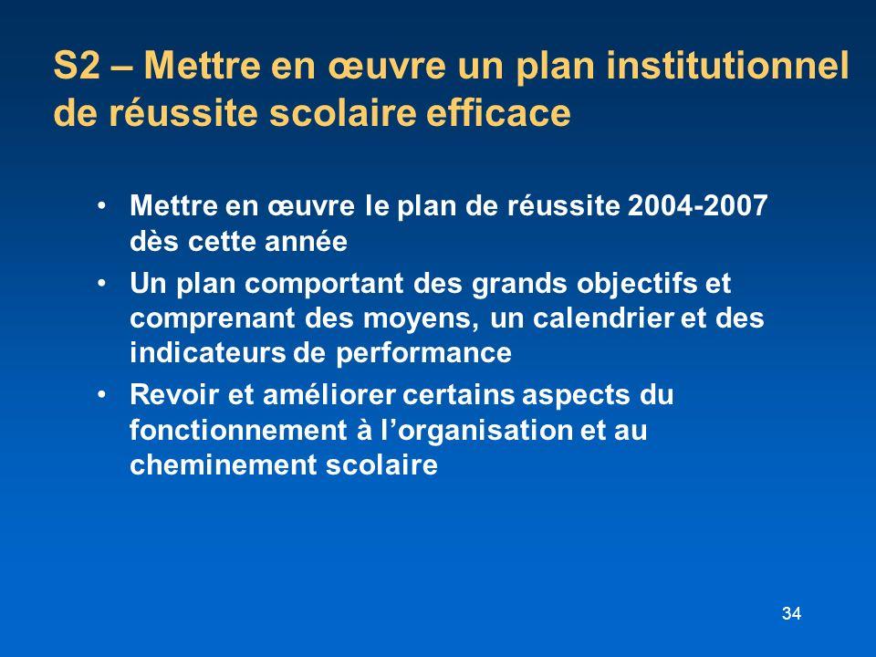 S2 – Mettre en œuvre un plan institutionnel de réussite scolaire efficace