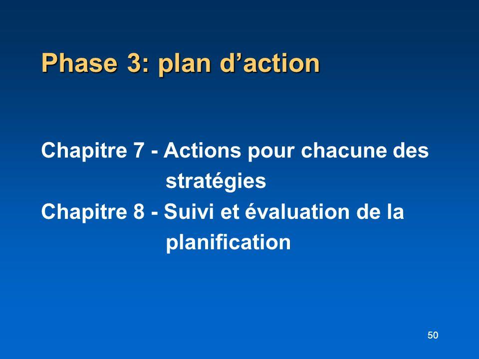 Phase 3: plan d'action Chapitre 7 - Actions pour chacune des