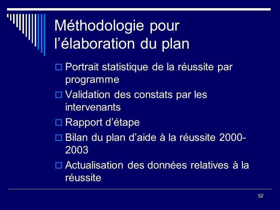 Méthodologie pour l'élaboration du plan