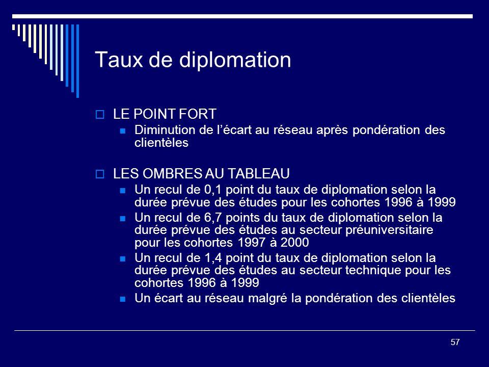 Taux de diplomation LE POINT FORT LES OMBRES AU TABLEAU