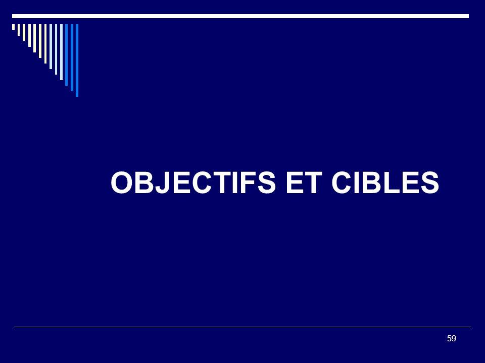 OBJECTIFS ET CIBLES
