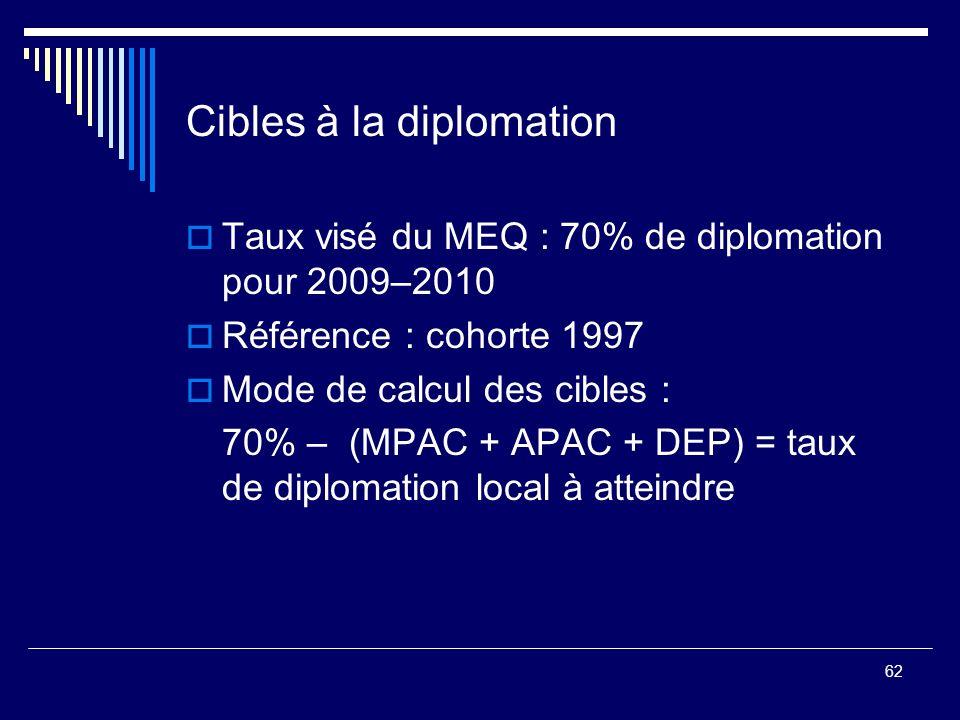 Cibles à la diplomation