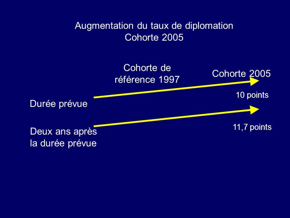 Augmentation du taux de diplomation Cohorte 2005