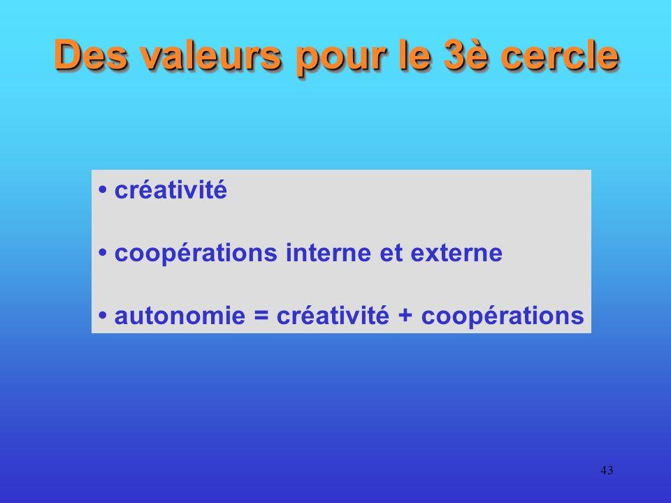 Des valeurs pour le 3è cercle