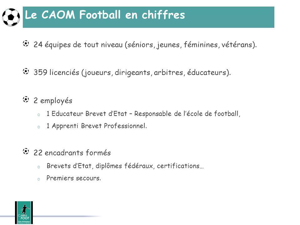 Le CAOM Football en chiffres