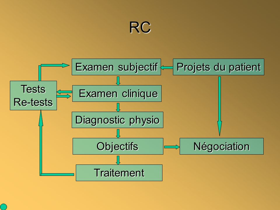 RC Examen subjectif Projets du patient Tests Re-tests Examen clinique