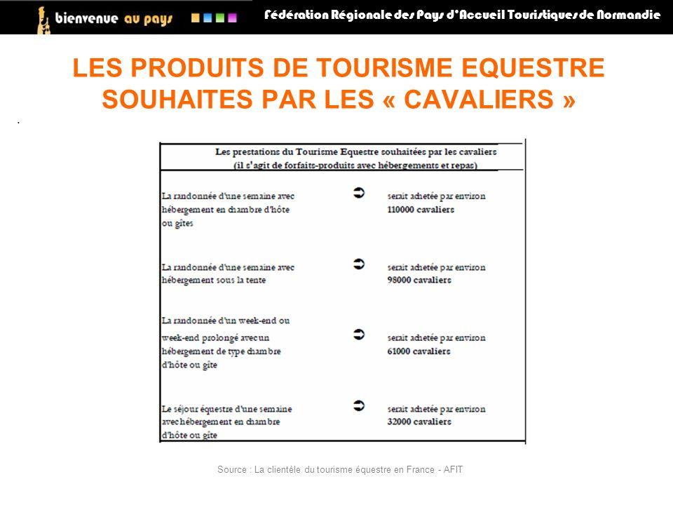 LES PRODUITS DE TOURISME EQUESTRE SOUHAITES PAR LES « CAVALIERS »