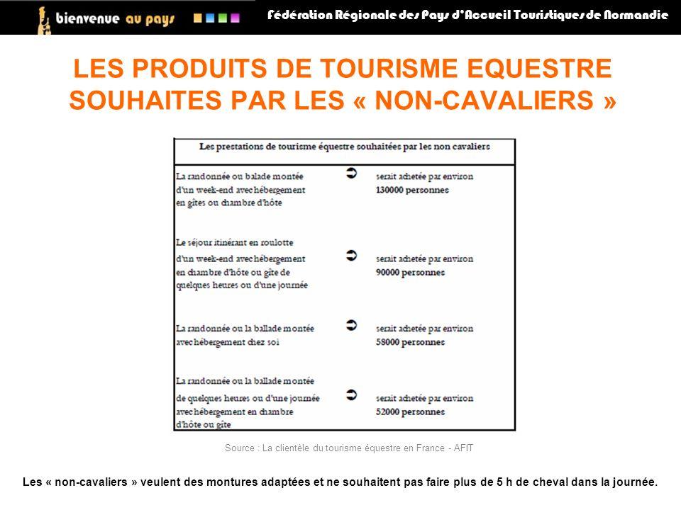 LES PRODUITS DE TOURISME EQUESTRE SOUHAITES PAR LES « NON-CAVALIERS »