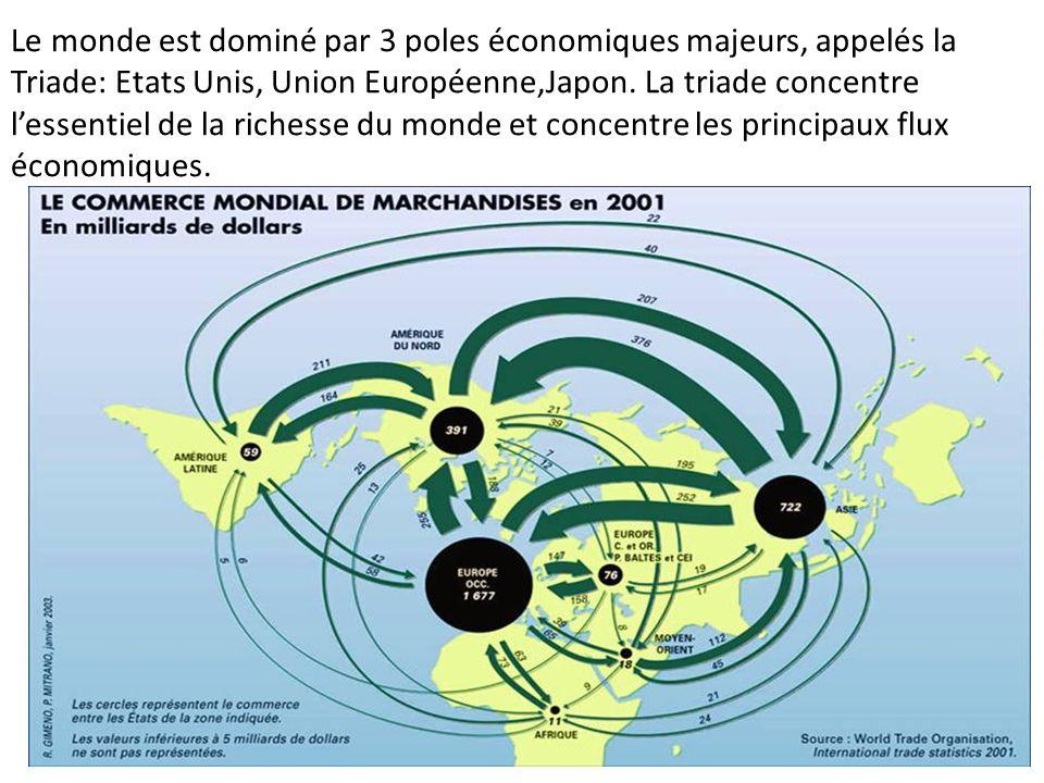Le monde est dominé par 3 poles économiques majeurs, appelés la Triade: Etats Unis, Union Européenne,Japon.