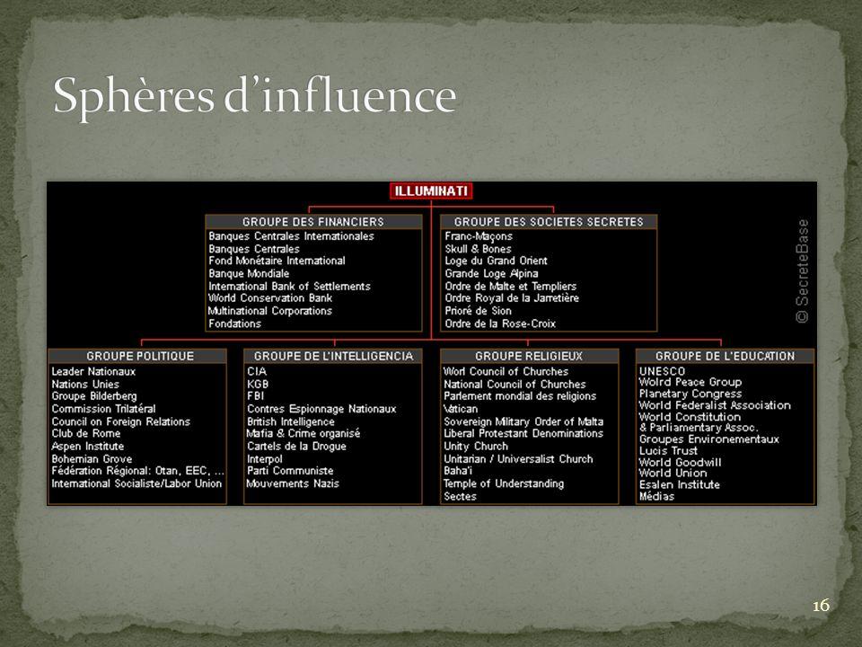 Sphères d'influence Politique : OTAN, ONU, COMMUNISME, CEE, …