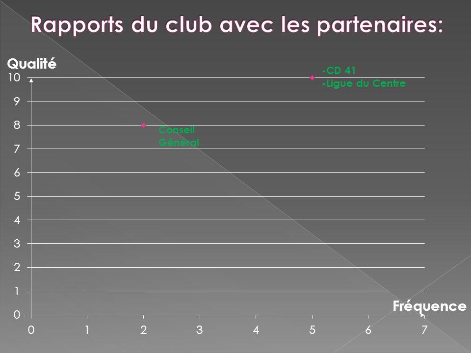 Rapports du club avec les partenaires: