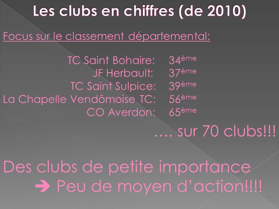 Les clubs en chiffres (de 2010)