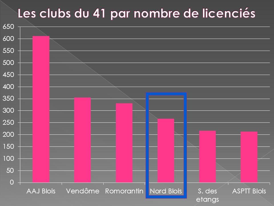 Les clubs du 41 par nombre de licenciés