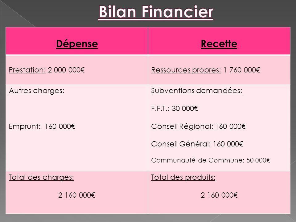 Bilan Financier Dépense Recette Prestation: 2 000 000€