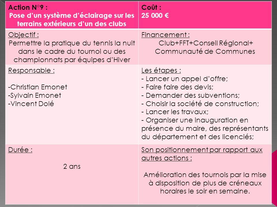 Club+FFT+Conseil Régional+ Communauté de Communes