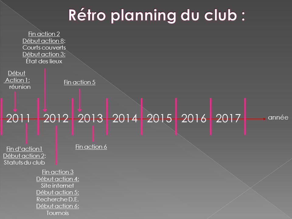 Rétro planning du club :