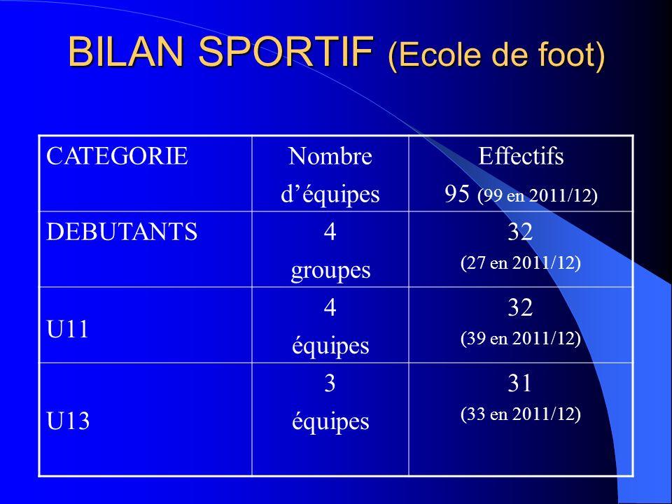 BILAN SPORTIF (Ecole de foot)