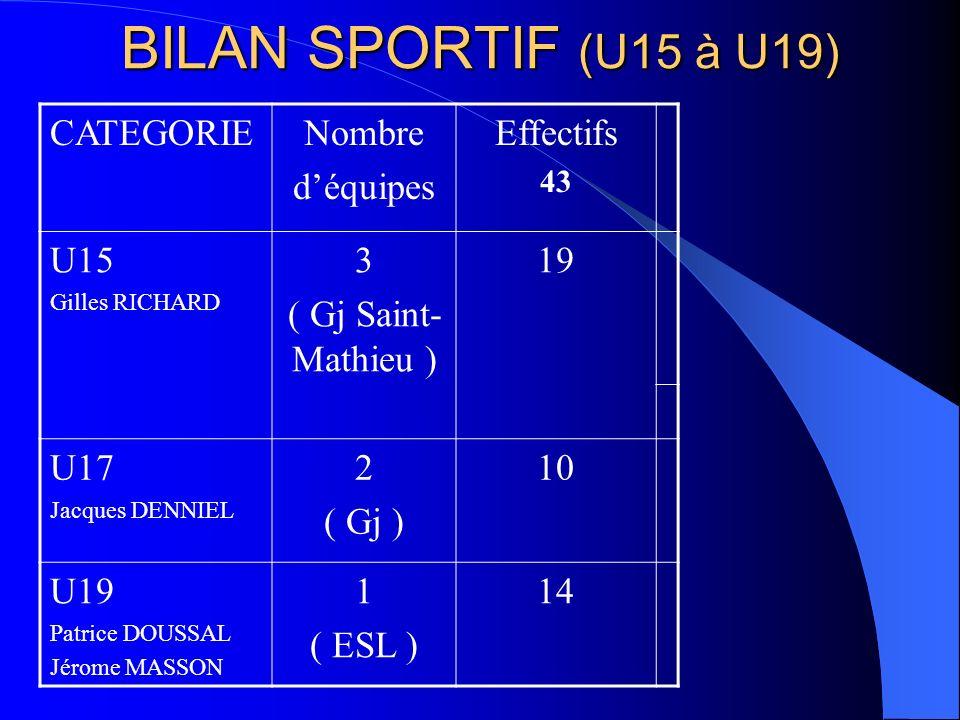 BILAN SPORTIF (U15 à U19) CATEGORIE Nombre d'équipes Effectifs U15 3