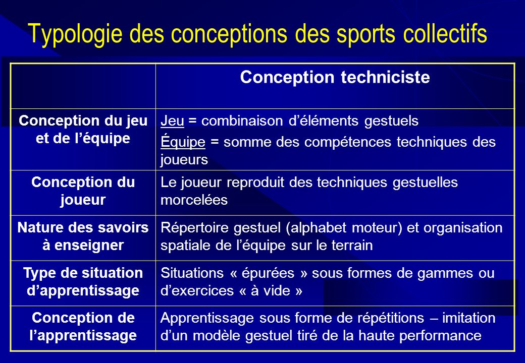 Typologie des conceptions des sports collectifs