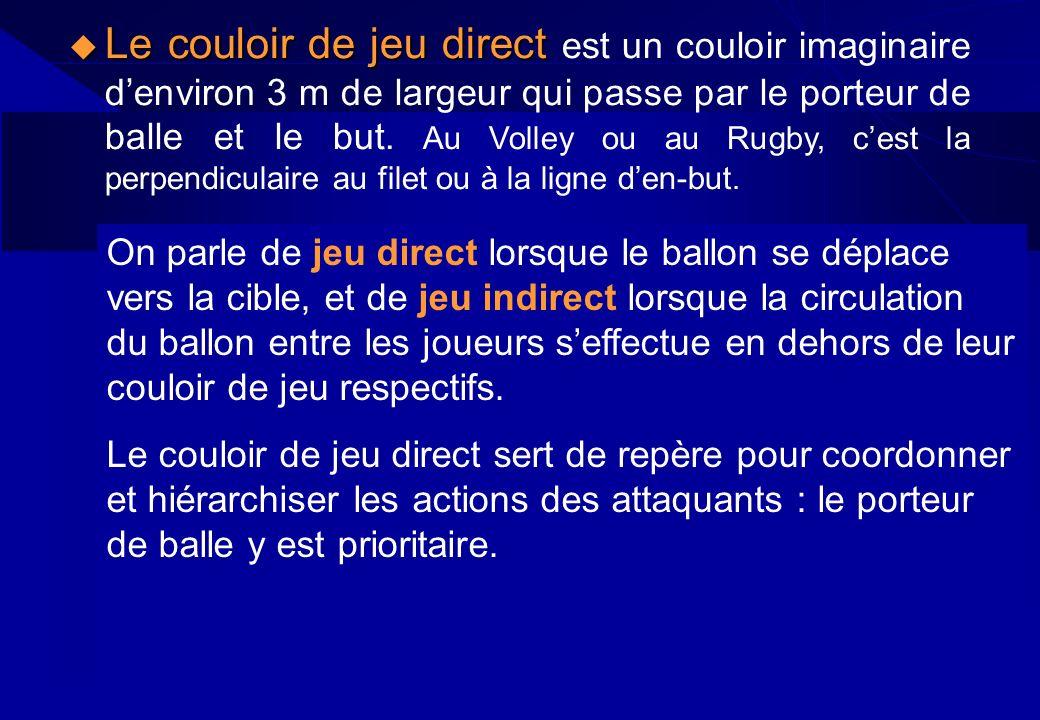 Le couloir de jeu direct est un couloir imaginaire d'environ 3 m de largeur qui passe par le porteur de balle et le but. Au Volley ou au Rugby, c'est la perpendiculaire au filet ou à la ligne d'en-but.