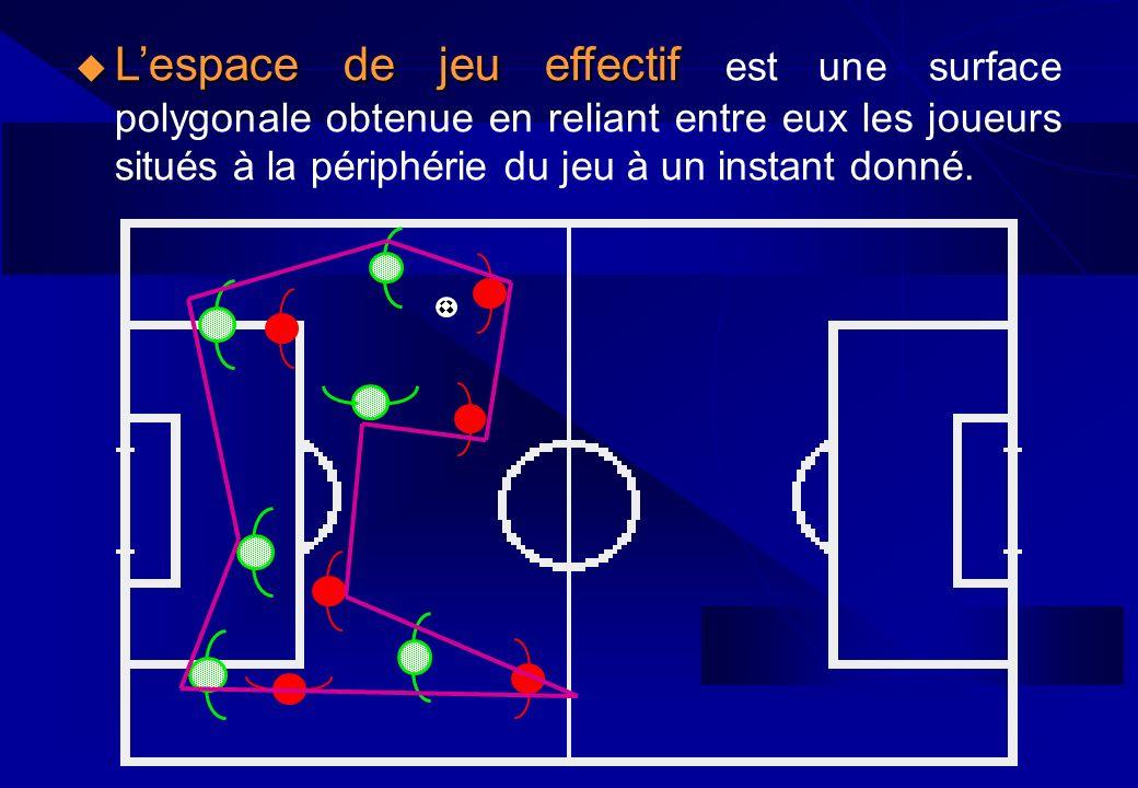 L'espace de jeu effectif est une surface polygonale obtenue en reliant entre eux les joueurs situés à la périphérie du jeu à un instant donné.