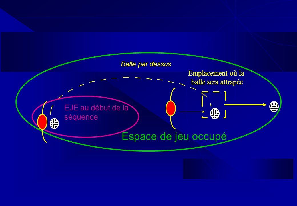 Espace de jeu occupé EJE au début de la séquence Emplacement où la