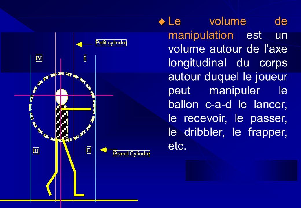 Le volume de manipulation est un volume autour de l'axe longitudinal du corps autour duquel le joueur peut manipuler le ballon c-a-d le lancer, le recevoir, le passer, le dribbler, le frapper, etc.