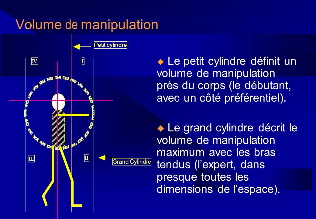 Volume de manipulation