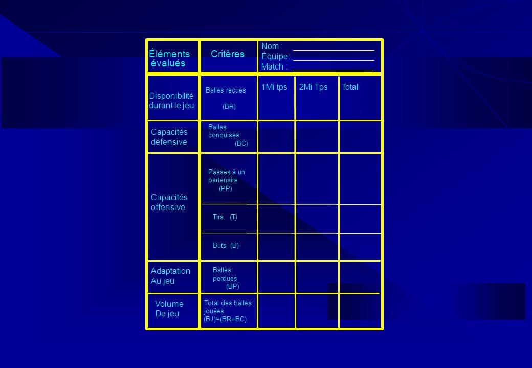Éléments Critères évalués Nom : Équipe: Match : 1Mi tps 2Mi Tps Total
