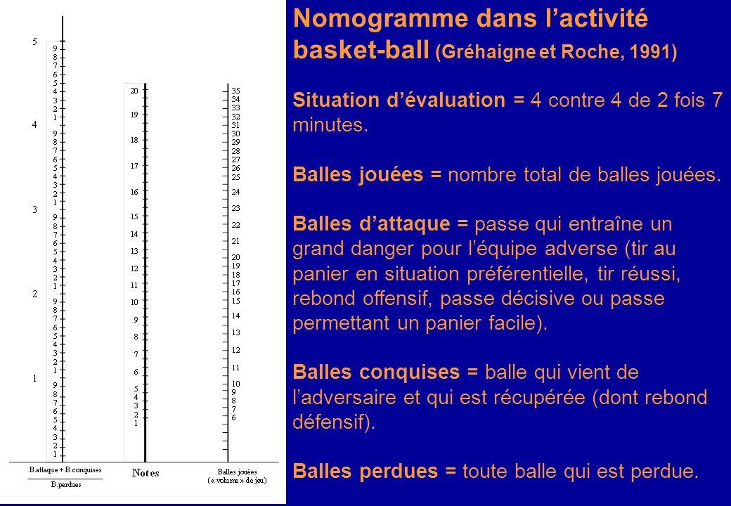 Nomogramme dans l'activité basket-ball (Gréhaigne et Roche, 1991)