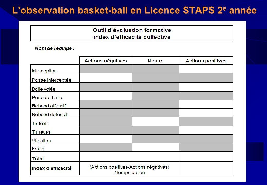 L'observation basket-ball en Licence STAPS 2e année