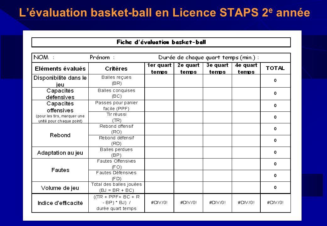 L'évaluation basket-ball en Licence STAPS 2e année