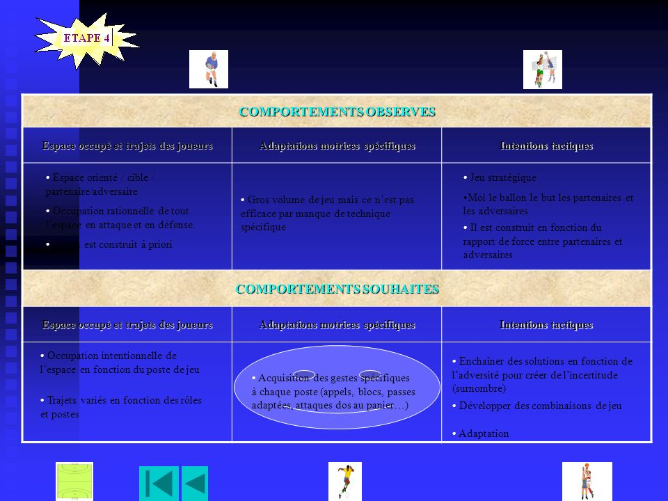 COMPORTEMENTS OBSERVES COMPORTEMENTS SOUHAITES